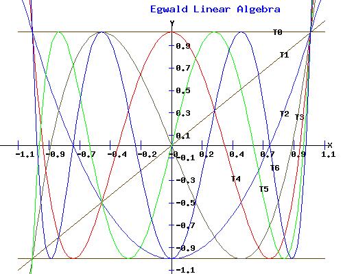 Chebyshev Polynomial Graphs