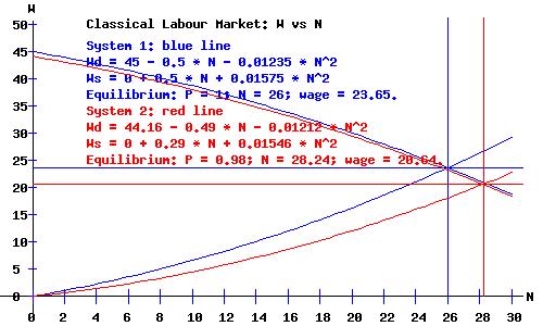 Classical Labour Market