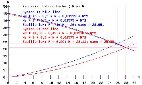 Keynesian Labour Market