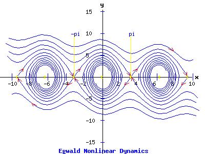 Nonlinear Phase Portrait