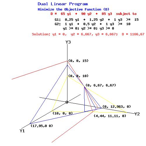 Dual Linear Programming Problem