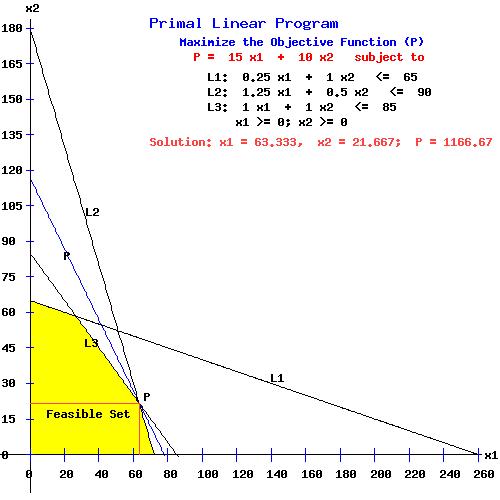 Primal Linear Programming Problem